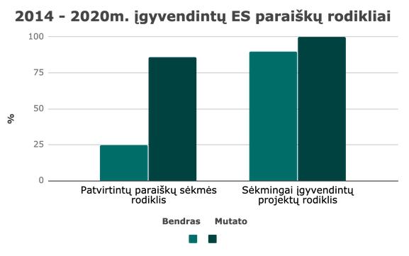 Mutato rodikliai lyginant su rinkos rodikliais 2014 - 2020m.